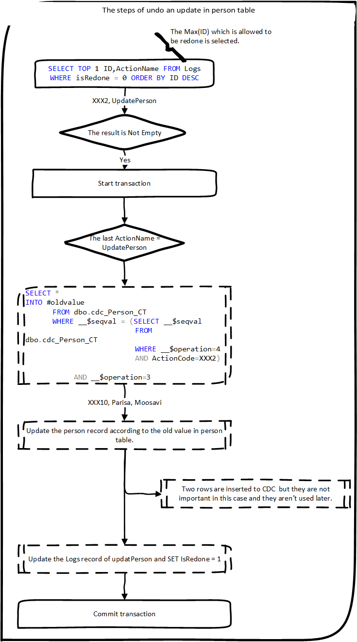 Figure 4: The steps of undo an update in person table